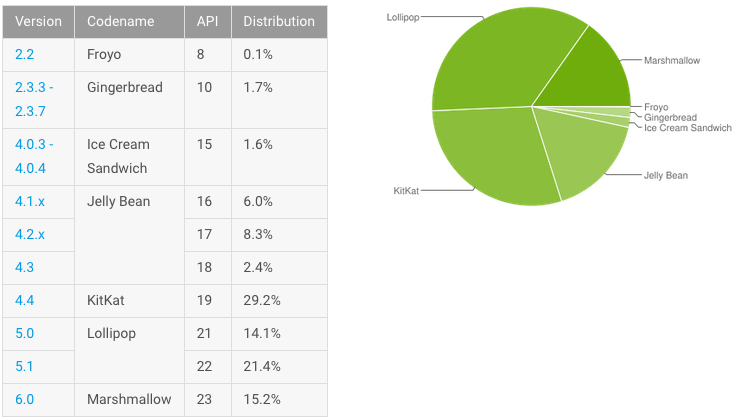 android_distribution_numbers_august_2016