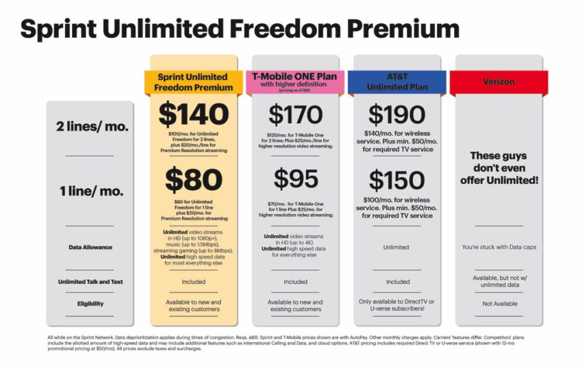 sprint_unlimited_freedom_premium_comparison