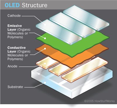 oled-panel-diagram