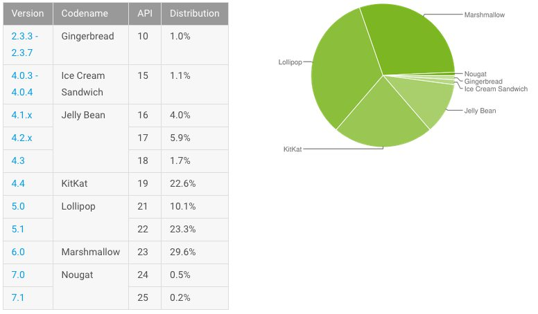android_distribution_numbers_january_2017
